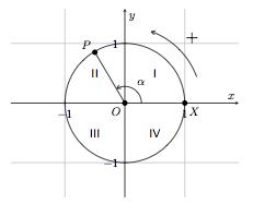Cercle Et Angle Cercle Et Nombre Trigonometrique