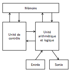 Ordinateur et programmation ordinateur for Architecture von neumann