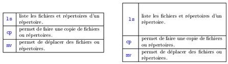 Espacement lignes de tabular : LaTeX - MathemaTeX