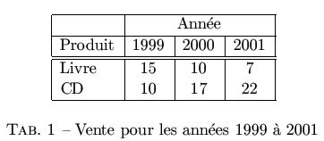 Utiliser Les Tableaux Legendes Et Table Des Tables